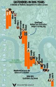 Dog Chart (Feb 2015)