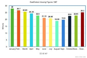 Viewing figures 1987