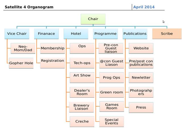 File:Satellite4 organogram.png