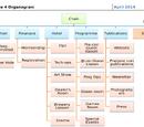 Organograms