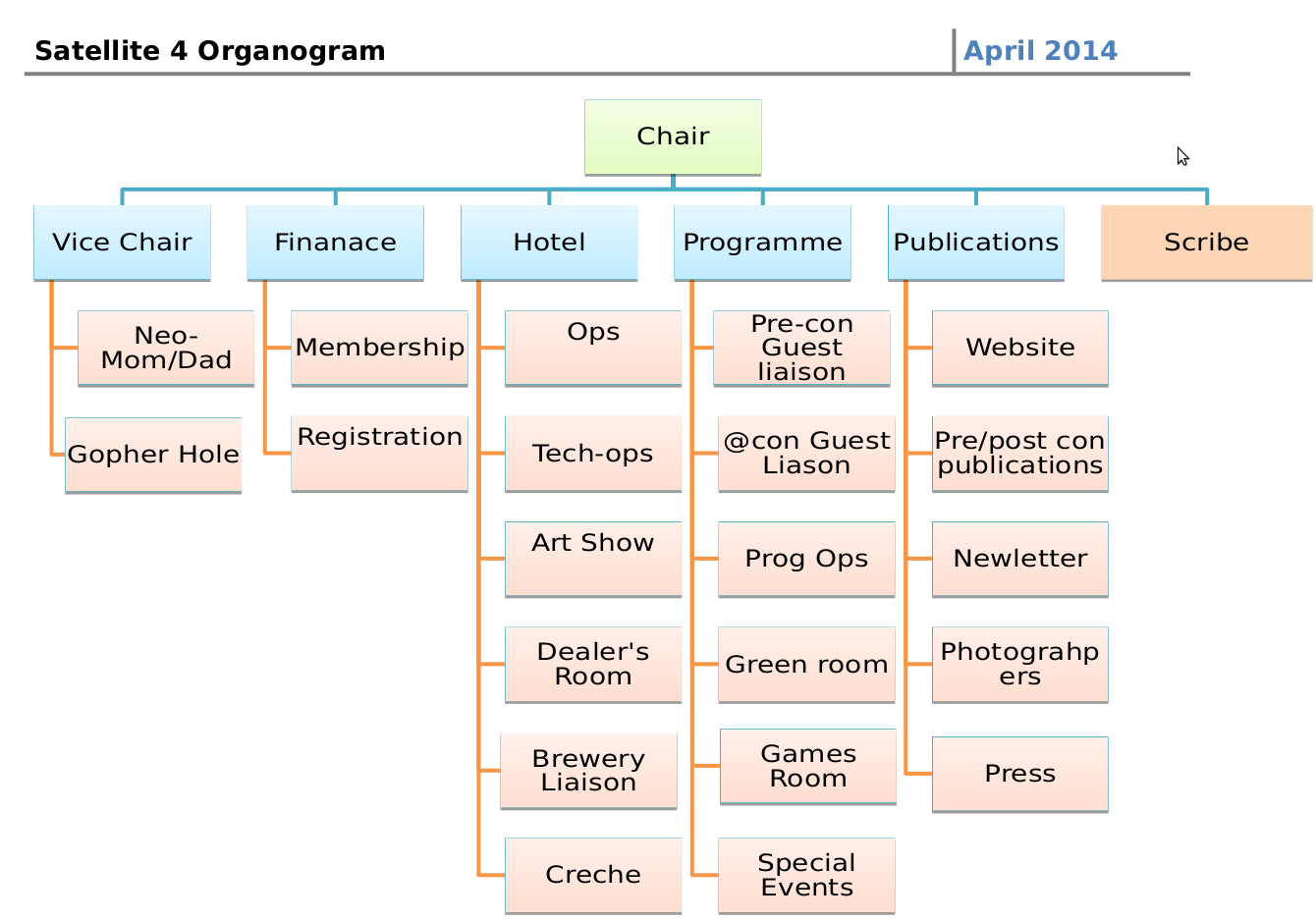 Satellite4 organogram