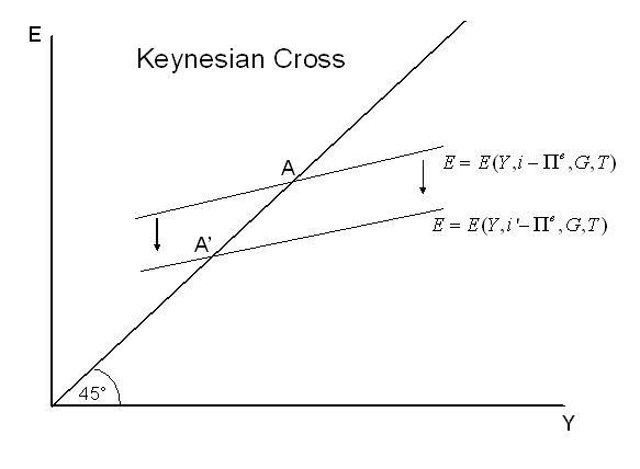 Keynesian Cross Economics Fandom Powered By Wikia