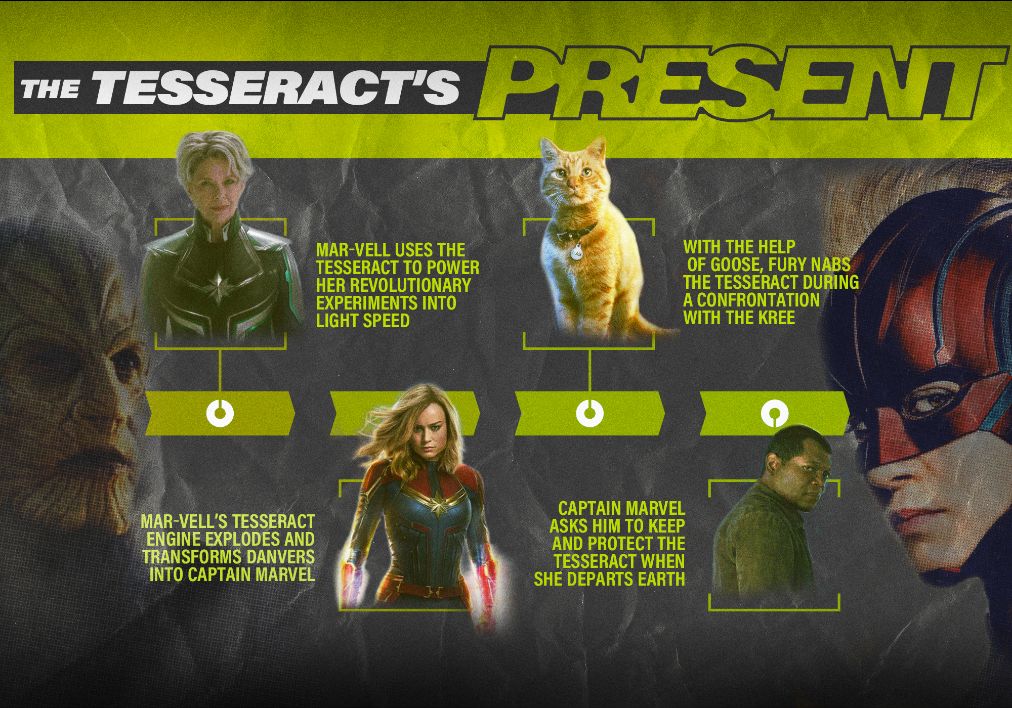 The MCU Timeline and How the Tesseract Is the Key