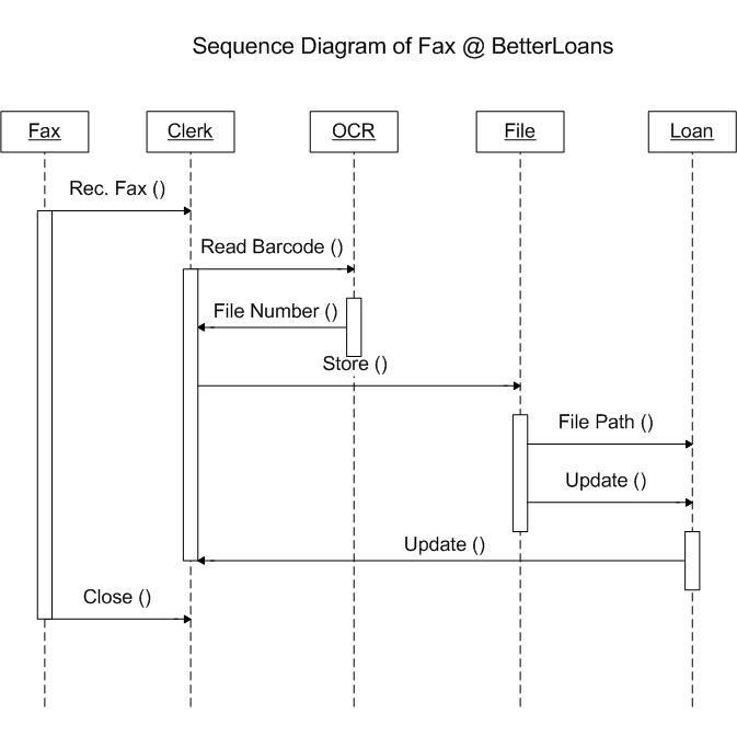 Sequence Diagram Fax