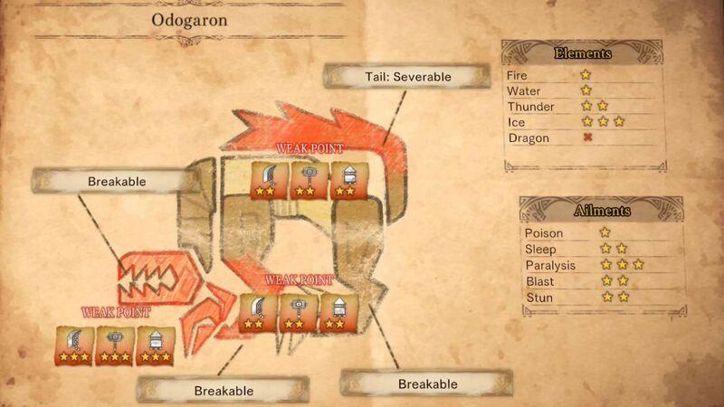 Monster Hunter guide Odogaron physiology
