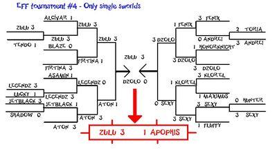 Tournament 4