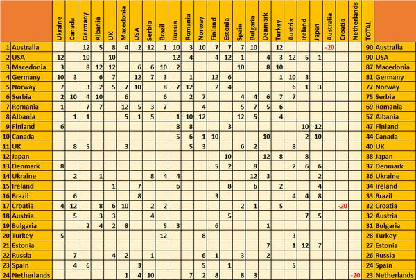 11-grid