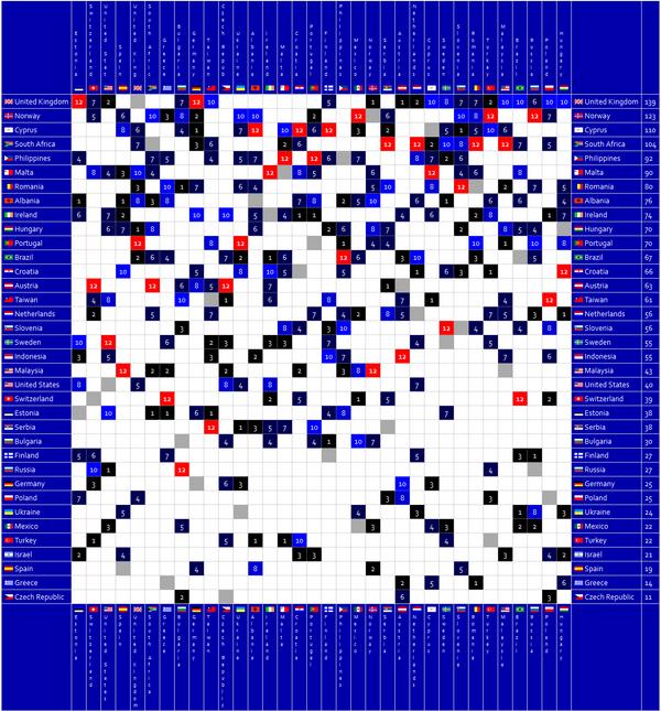 Fsc64results
