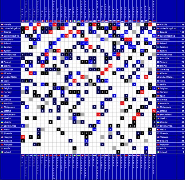 72-grid