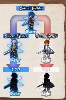 Sword Tiers