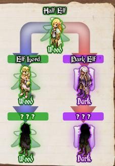 Elf Tiers