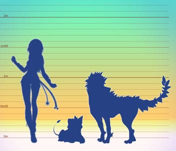 Minaloo Größe