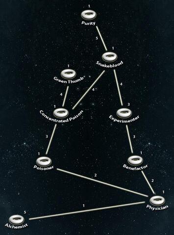 File:Alchemy perks tree.jpg