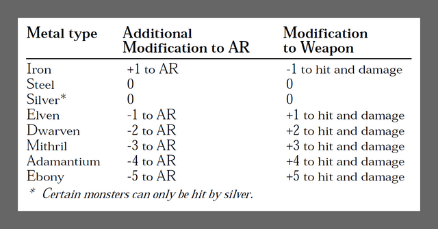 Armor Types (Arena)