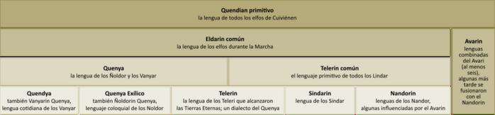 Lenguas elficas