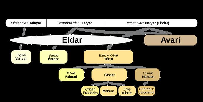Grafico de los Elfos