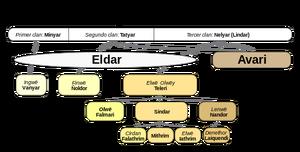Elfos, Eldar, Avari