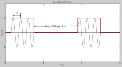 Radar Resolution Detection Considering the Effects of Thermal Noise