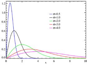 Rayleigh distributionPDF