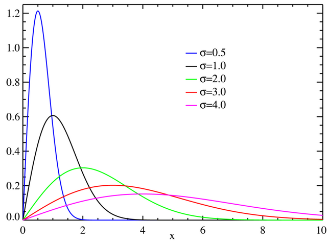 File:Rayleigh distributionPDF.png