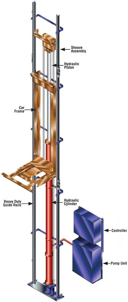 latest?cb=20130114120045 hydraulic elevators elevator wiki fandom powered by wikia