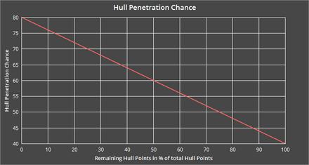 Hull Penetration-0
