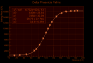 Delta Phoenicis Price Increase