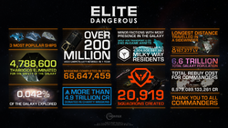 Elite Dangerous 5th Anniversary infographic