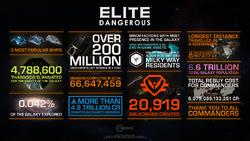 Elite Dangerous 5th Anniversary infographic