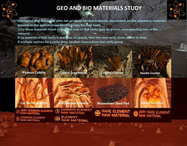 File:Geo and Bio Materials.jpg