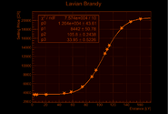 Lavian Brandy Price Increase