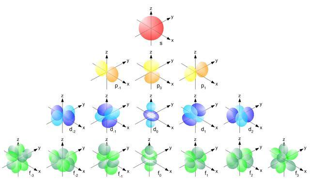File:Single electron orbitals.jpg