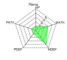 Rena Statistics