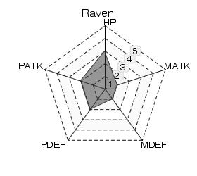 File:Raven Statistics.png