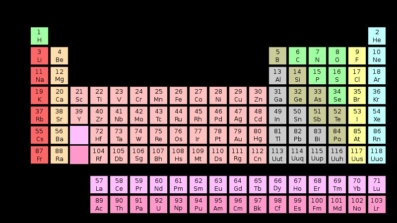 Tabla peridica de los elementos elrincondelsabio wiki fandom tabla peridica de los elementos urtaz Choice Image