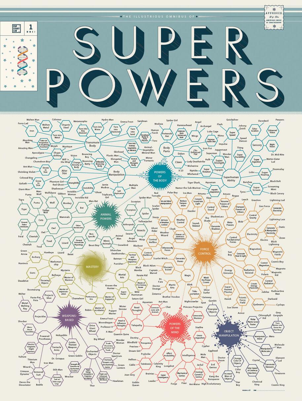 PopChartLab Superpowers FinalFinal-Large