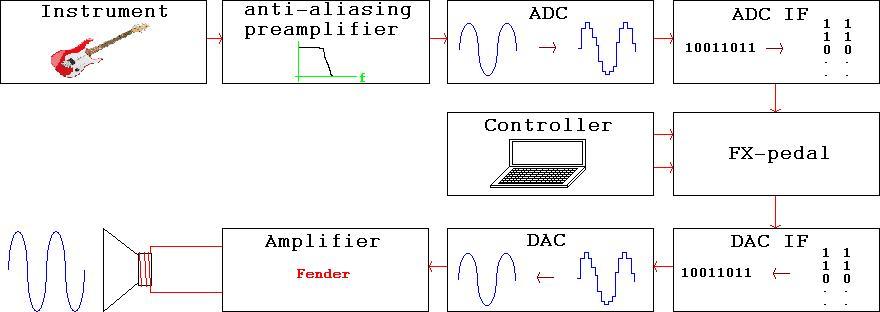 DigitalFXpedal