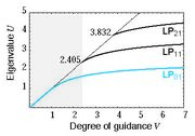 Degree of Guidance