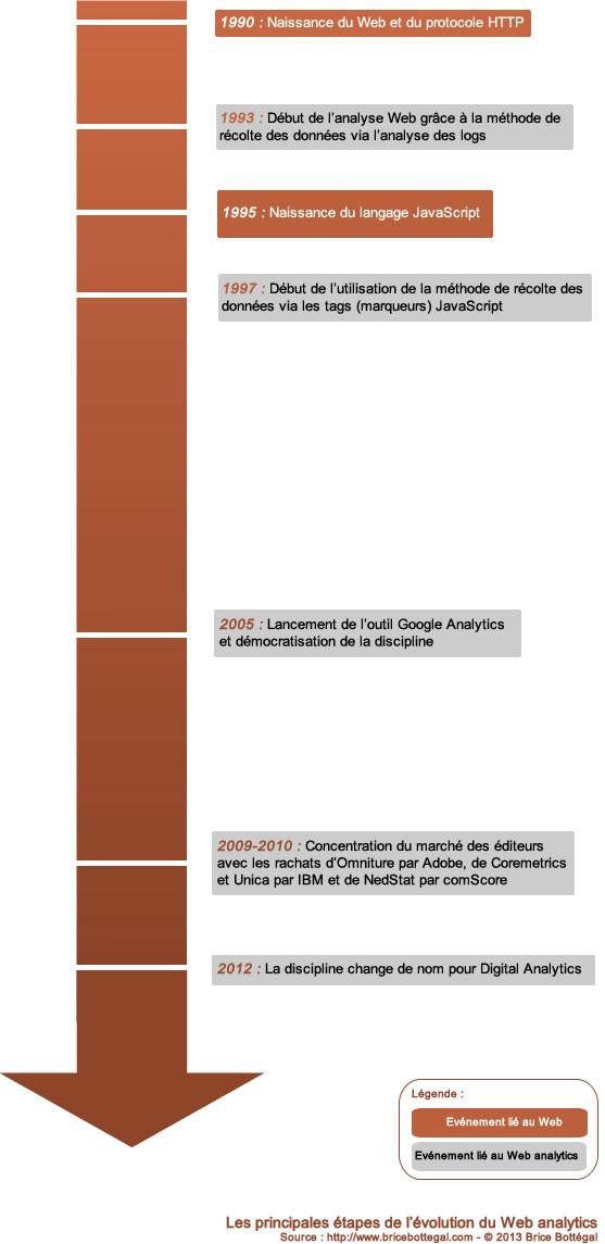 Evolution-web-analytics