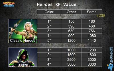 Hero XP Levels