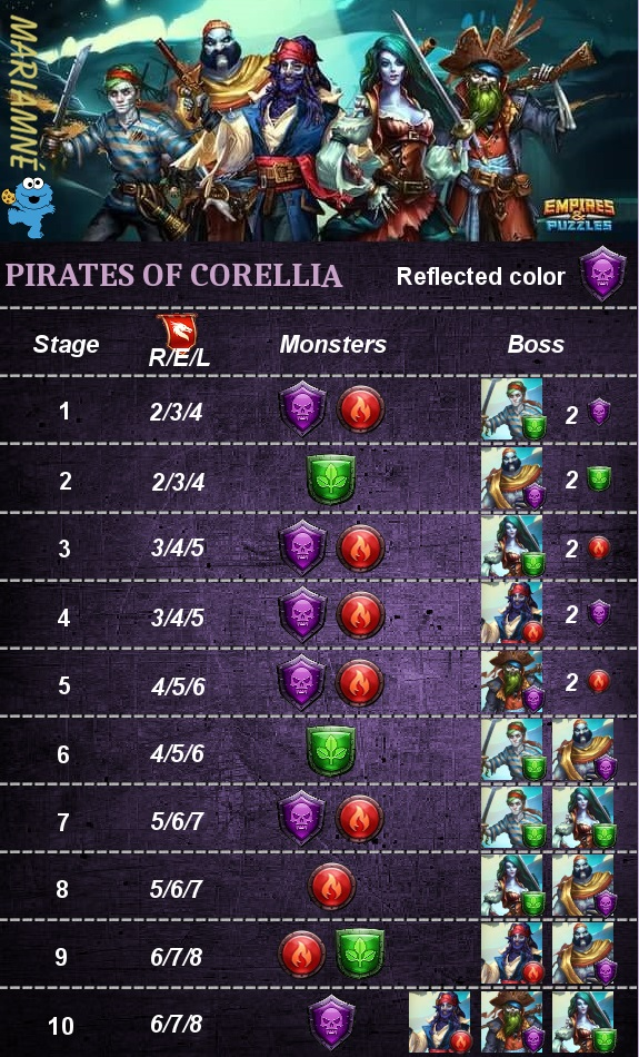 Pirates of Corellia