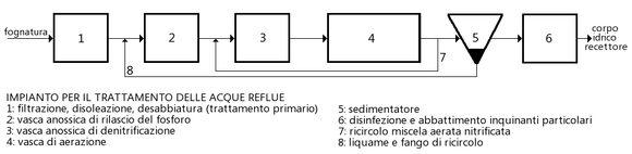 Trattamento delle acque reflue enciclopedia dell for Schema scarico acque reflue domestiche