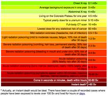 Radiationchart