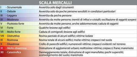 Mercallsci