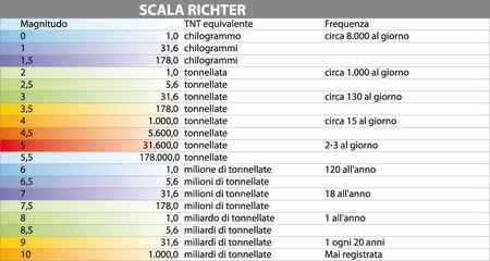 RichterMagnitudo
