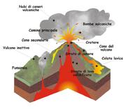 Spaccato vulcano ita