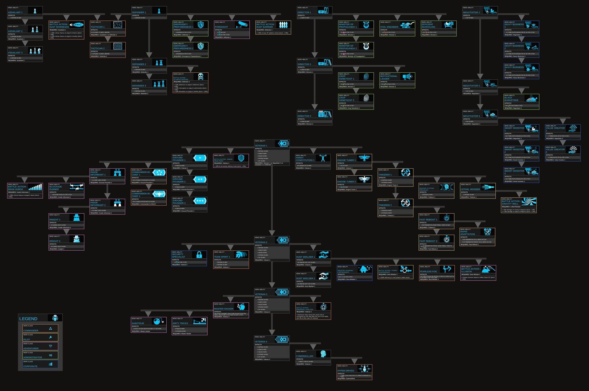 Hero Abilities | Endless Space Wiki | FANDOM powered by Wikia