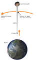 300px-Space elevator structural diagram.png