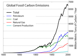 250px-Global Carbon Emission by Type