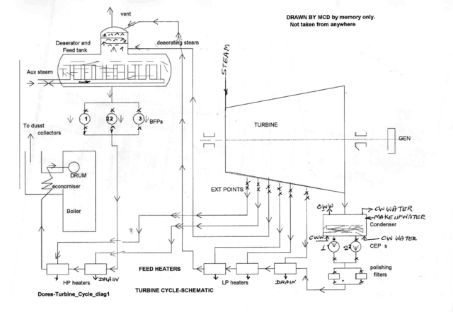 File:Dores-Turbine Cycle diag1.png